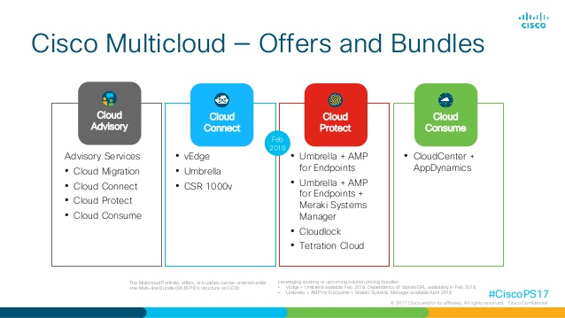 Cisco Multicloud Strategy
